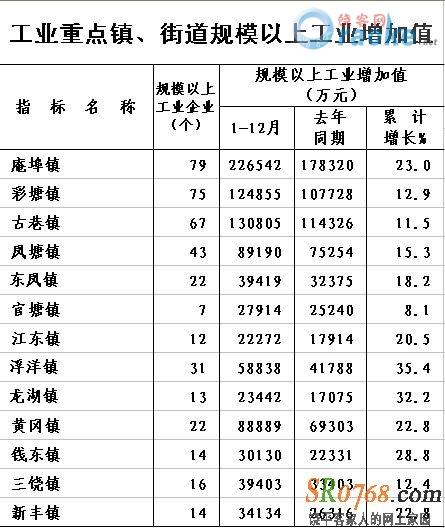 洲泉镇gdp排名_洲泉镇规划图